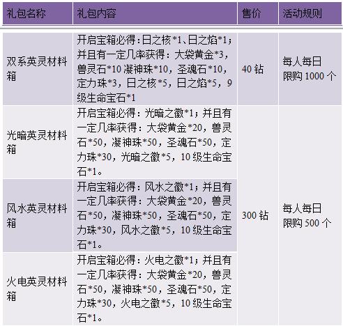 活动四、位面精华礼包   活动时间:   2015年10月15日0:00-10月17日...