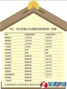 银行房贷利率2017 广东中山有银行房贷利率上涨20 银行房贷利率一览 ...