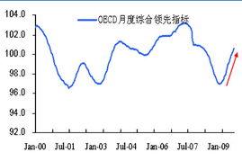 ...为OECD全球综合领先指标走势图.(图片来源:WIND、海通期货...