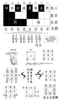 十二、大衍之数阴阳平分-周易经文中隐藏着玄妙结构