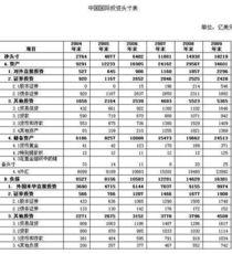 外汇管理局 09年末中国对外金融资产34601亿美元