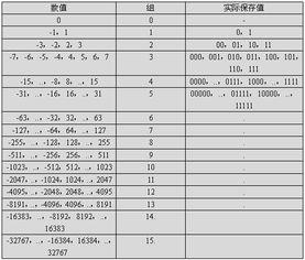 23为(5,10111)   -30为(5,00001)   范式 Huffman 编码即 Can