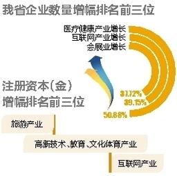 达到61万户,注册资本(金)超过2万亿人民币.其中医疗健康产业、...