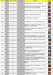 征途2s 霸王红颜全新天戟职业技能介绍