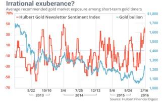 ...年相比,当前的黄金市场的计时器上扬.根据专家的反向分析,它并...