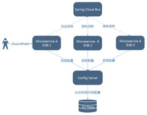 ... Cloud Bus RabbitMq 自动刷新
