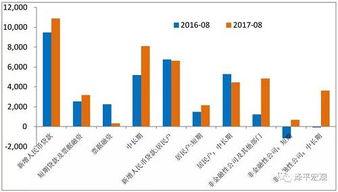 去化充分,待售面积同比从2015年初的24.4%迅速下降至201