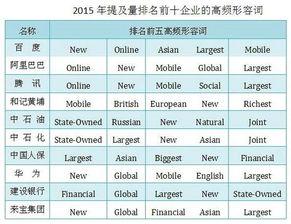 ...排名前十企业的高频形容词-MBA盘点 在国际传播中也是大热门的中...