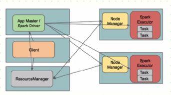 Spark执行模式解析