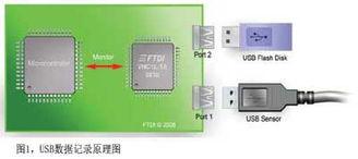 MCU和USBHost控制器之间通过UART(或者SPI)命令监控接口进行...