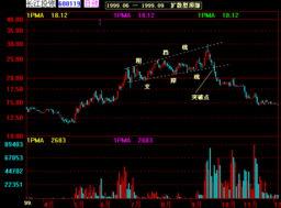股票K线技术指标分析 扩散型顶部 股票入门 股票书籍
