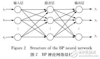 ...子遗传算法优化BP神经网络的网络流量预测模型