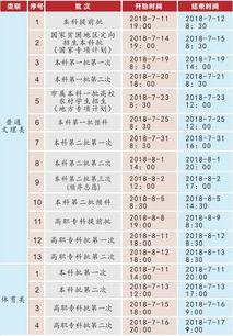 2018年重庆高考各批次录取时间安排表