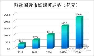 丹道商途-2012年国内移动阅读市场的规模仅有34.7亿元,2013年增长至62.5亿...
