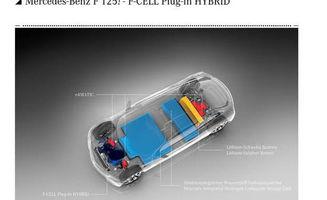 穿越到未来的梦想之车 试奔驰F125概念车