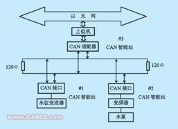 ...WW_PLC※JS_COM-PmLC-技.术_网-基于CAN总线的双容水箱控制...