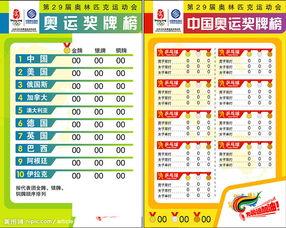 中国历届奥运会金牌榜