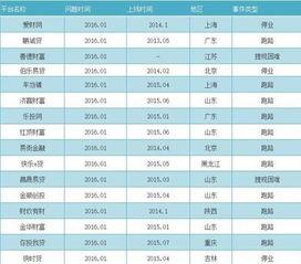 2016年p2p跑路名单公布 上海北京深圳广州等地p2p跑路名单居多