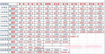 北京赛车pk10走势技巧五码六码不如7 8码雪球玩法
