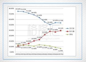 3年时间,微信支付市占率从10%到40%,这是