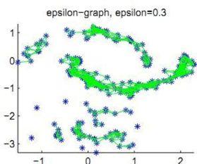 -means或其它经典聚类算法对特征向量空间中的特征向量进行聚类.   ...