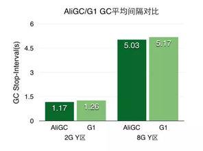 如何降低90 Java垃圾回收时间 以阿里HBase的GC优化实践为例