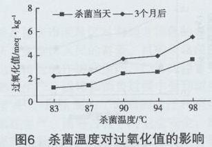微波杀菌温度对卤鹅杀菌效果的影响