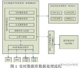 ontrol interface, RTSCI).实时数据库管理系统需要把工业现场中复杂多...