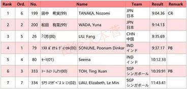 获冠军并创赛会纪录.   【本文来... 男子跳高决赛,中国队的张昊摘铜...