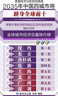的城市将分别是纽约、东京、洛杉矶和伦敦,上海将排在第五位,北京...