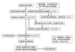 进口药品注册的申报与审批 1