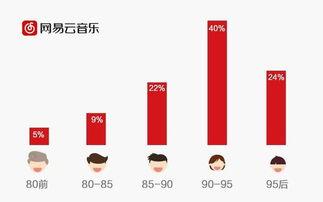网易云音乐发布2014中国移动音乐用户行为报告
