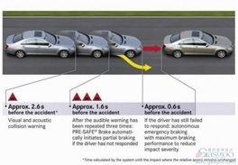 奔驰A级车安全系统功能解读