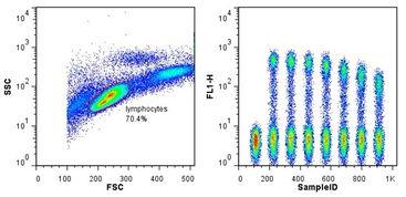 .rar   FlowJo分析钙离子流量   2012年11月 FlowJo讲座 北京行程安排   ...