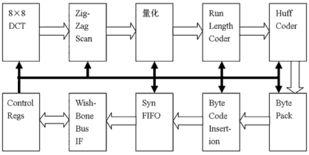 压缩模块结构图Huffman编码出来的数据是变长码,它包括了两部分,...