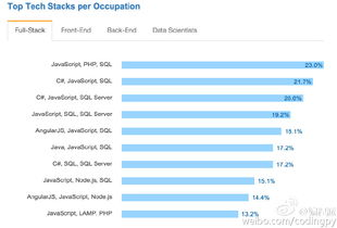 从StackOverflow开发者调查看Python