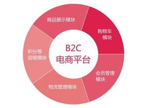 B2B平台怎样做商家的引流