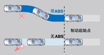 牵引力控制系统-盘点关乎驾驶员行车安全的汽车零部件