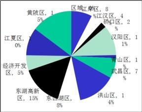 周天化源-具体来看,本周(3.09—3.15)武昌区成交200套,面积21103㎡,成...