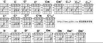 吉他基本和弦指法图