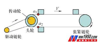 根据工位间距及有效工位数,初步确定所用链条,以及链轮的节距、链...