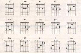 吉他和弦指法图