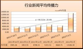 的舆情事件,计139条,与较上月相差很小,占总量的12.66%,比上月...