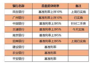 南京最新房贷利率消息 民生 广州银行首套房贷利率执行1.1倍 交行等4...