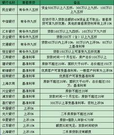 8月上海首套房贷 最低可打85折
