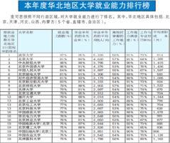 ...就业能力排行榜发布 天津成人才 蓄水池 -新华网天津频道专题报道