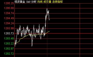...上海黄金交易所Au9999价格将维持震荡,少部分看跌或看涨.-鸡肋...
