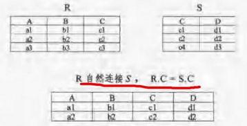 decimal -mysql,SQL标准,多表查询中内连接,外连接,自然连接等详...