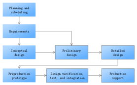 如何使用Arena软件Process模块