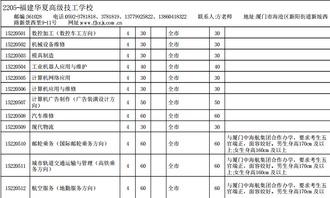 ...6福建华夏高级技工学校招生计划分配表公布